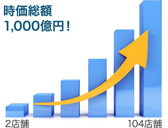 時価総額1,000億円超への成長